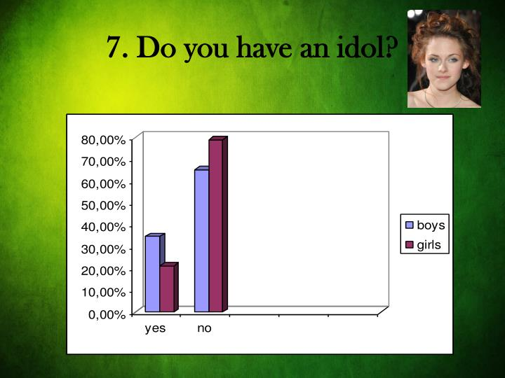 7. Do you have an idol?