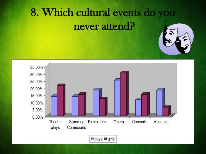 8. Which cultural events do