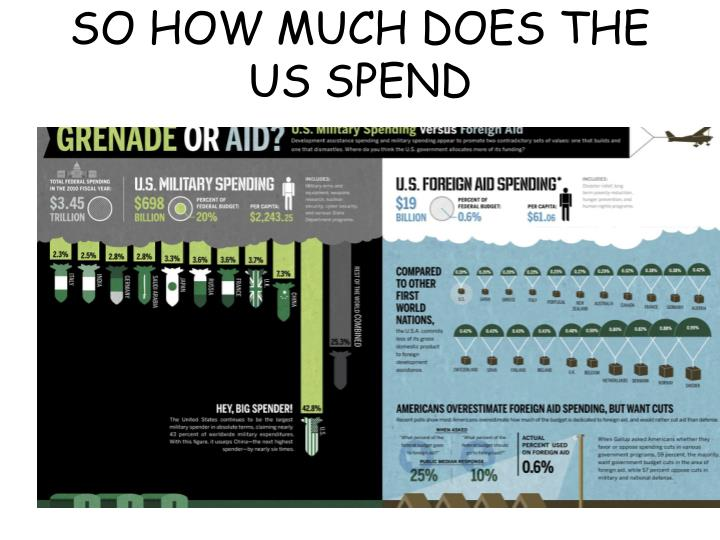SO HOW MUCH DOES THE US SPEND