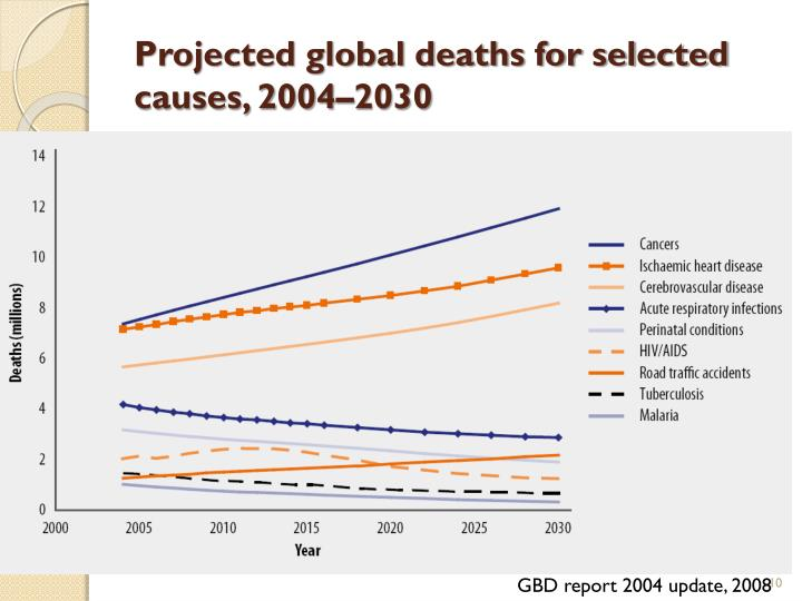 Projected global deaths for selected causes, 2004–2030