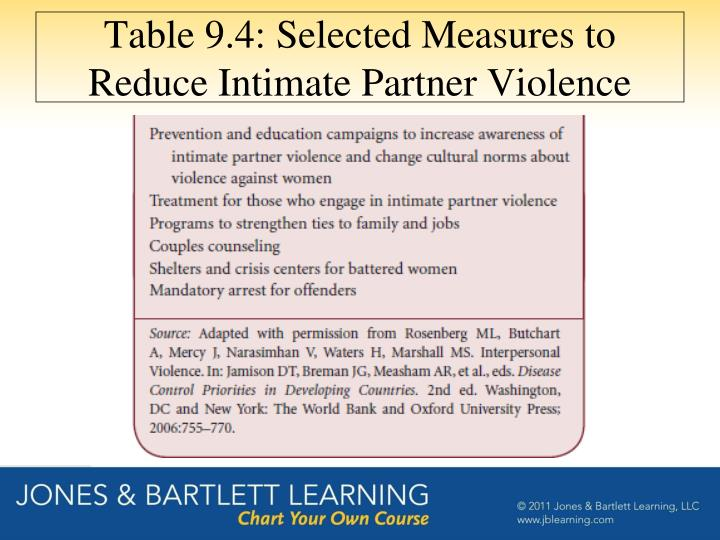 Table 9.4: Selected Measures to Reduce Intimate Partner Violence
