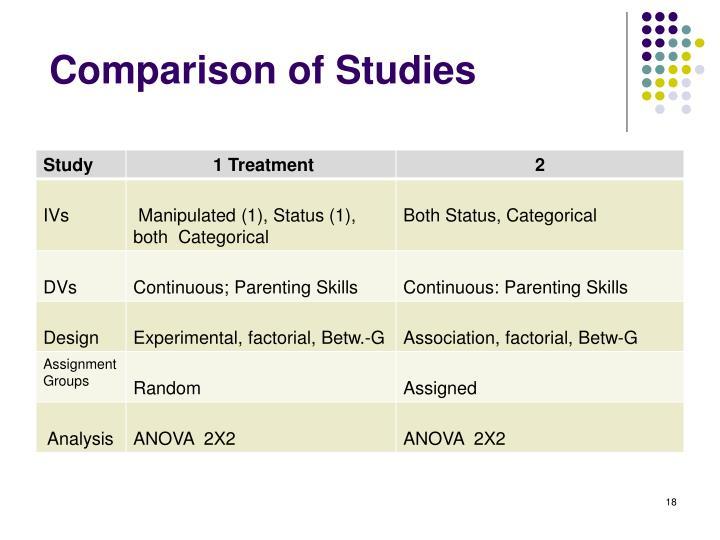 Comparison of Studies