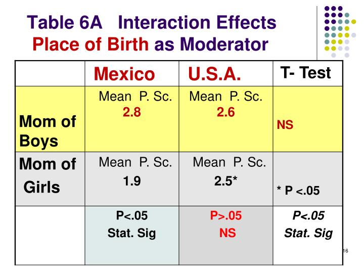 Table 6A   Interaction Effects