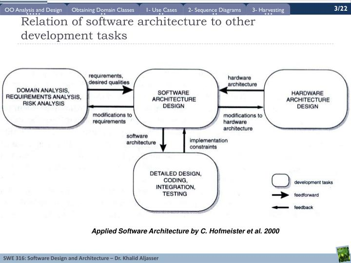 Relation of software architecture to other development tasks