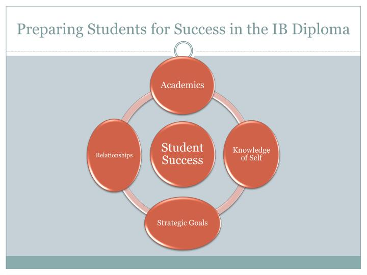 Preparing Students for Success in the IB Diploma