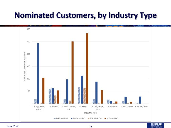 Nominated Customers, by Industry Type