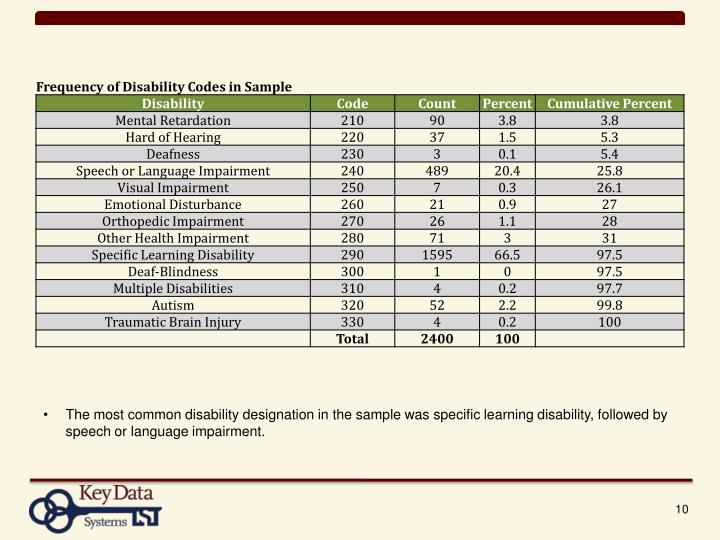 The most common disability designation in the sample was specific learning disability, followed by speech or language impairment.