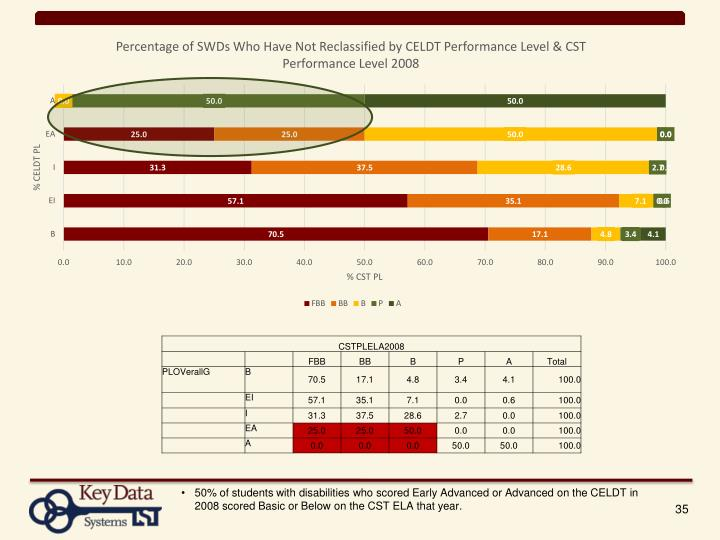 50% of students with disabilities who scored Early Advanced or Advanced on the CELDT in 2008 scored Basic or Below on the CST ELA that year.