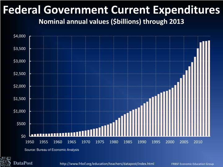 Federal Government Current Expenditures