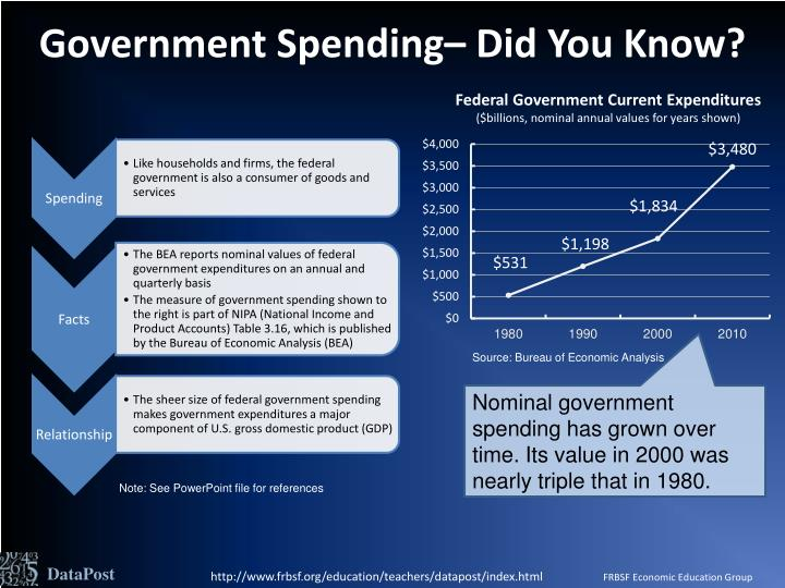 Government spending did you know