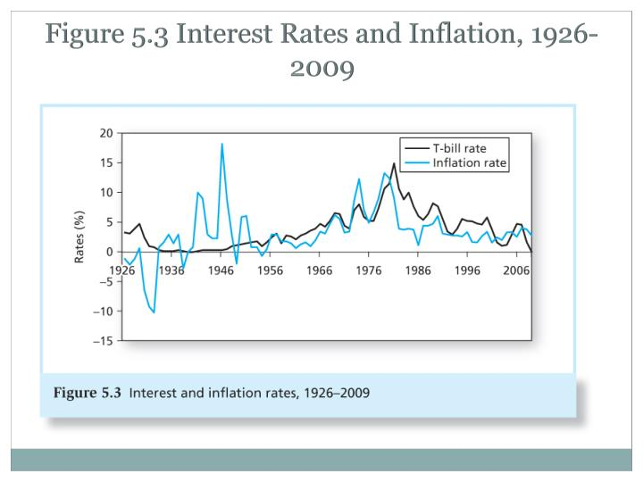 Figure 5.3 Interest Rates and Inflation, 1926-2009