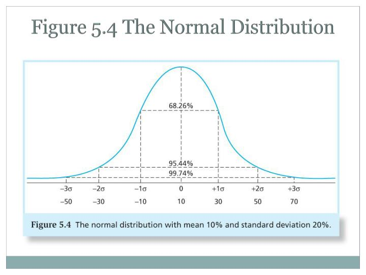 Figure 5.4 The Normal Distribution