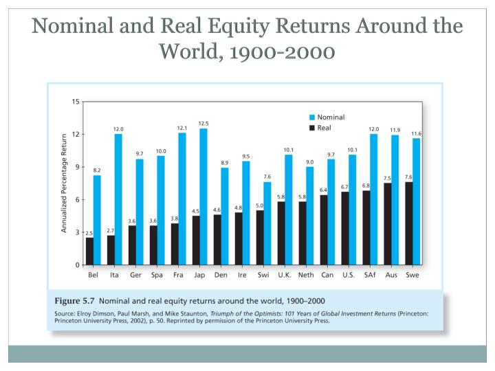 Nominal and Real Equity Returns Around the World, 1900-2000