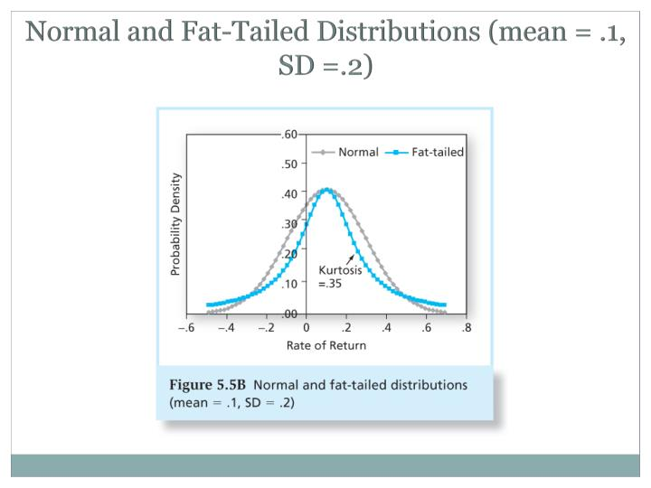 Normal and Fat-Tailed Distributions (mean = .1, SD =.2)