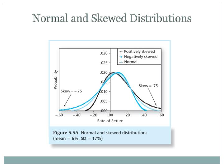 Normal and Skewed Distributions