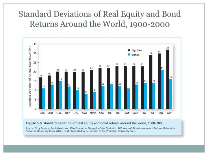 Standard Deviations of Real Equity and Bond Returns Around the World, 1900-2000
