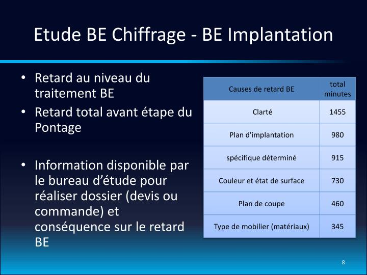 Etude BE Chiffrage - BE Implantation