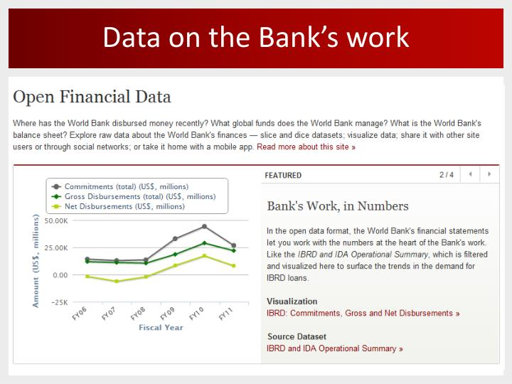 Data on the Bank's work