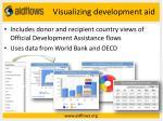 visualizing development aid