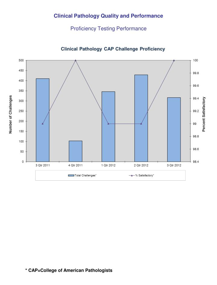 Clinical Pathology Quality and Performance