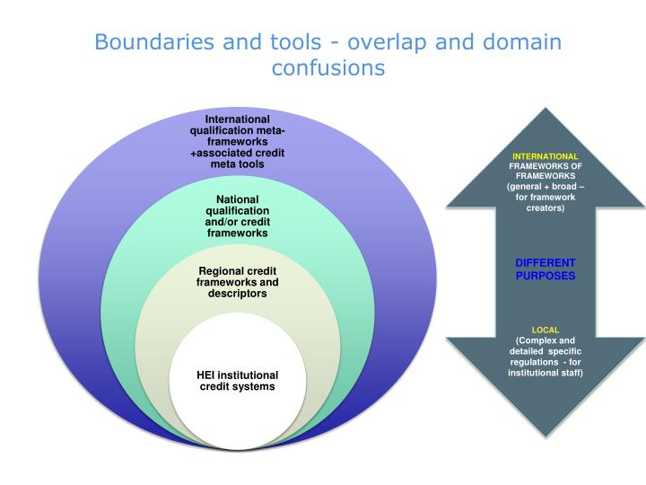 Boundaries and tools - overlap and domain confusions