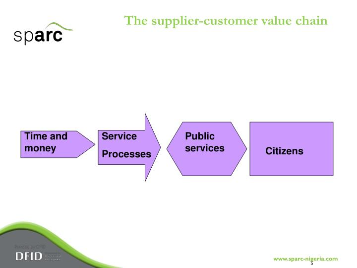 The supplier-customer value chain