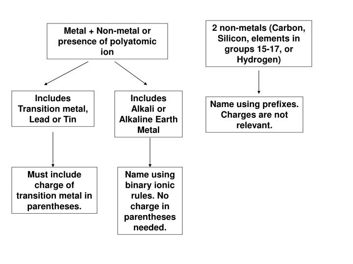 2 non-metals (Carbon, Silicon, elements in groups 15-17, or Hydrogen)