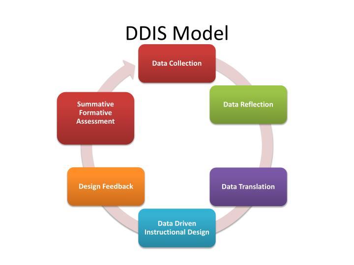 DDIS Model
