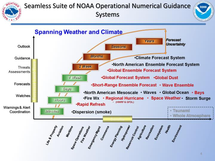 Seamless Suite of NOAA Operational Numerical Guidance Systems