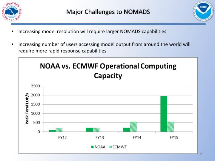 Major Challenges to NOMADS