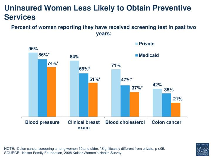 uninsured women less likely to obtain preventive services