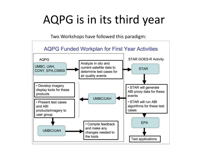 AQPG is in its third year
