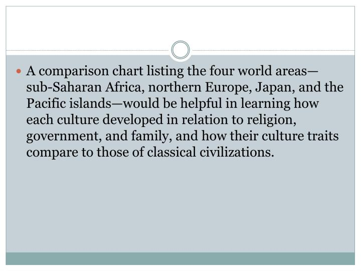 A comparison chart listing the four world areas—sub-Saharan Africa, northern Europe, Japan, and the Pacific islands—would be helpful