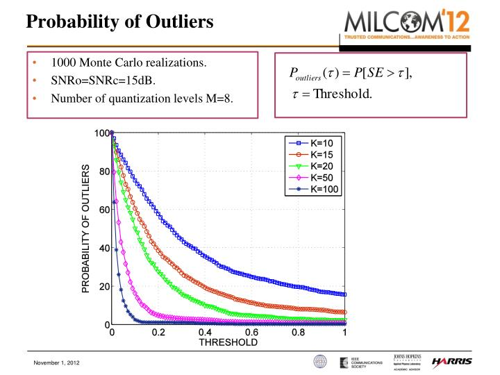 Probability of Outliers