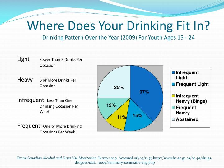 Where Does Your Drinking Fit In