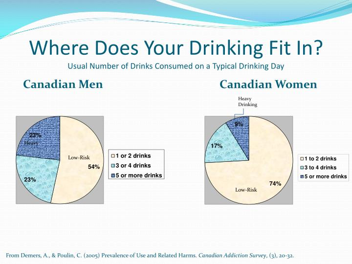 Where Does Your Drinking Fit In?