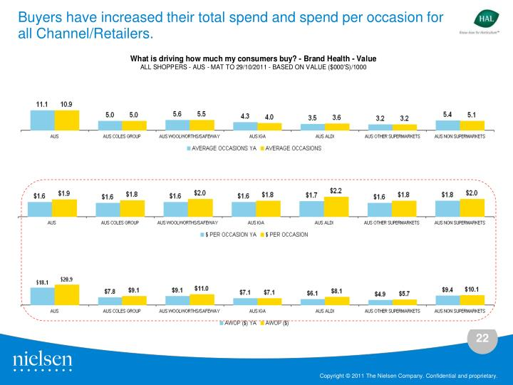 Buyers have increased their total spend and spend per occasion for all Channel/Retailers.