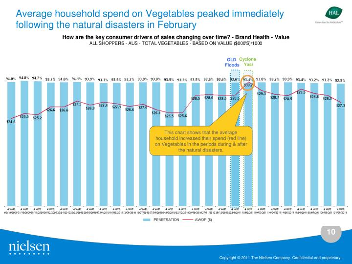 Average household spend on Vegetables peaked immediately following the natural disasters in February