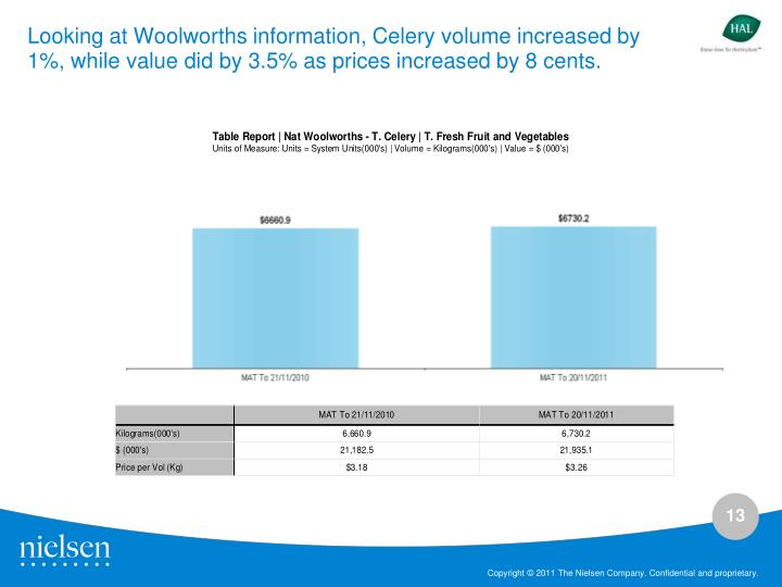 Looking at Woolworths information,