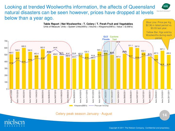 Looking at trended Woolworths information, the affects of Queensland natural disasters can be seen however,