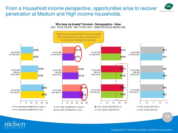 From a Household income perspective, opportunities arise to recover penetration at Medium and High income households.