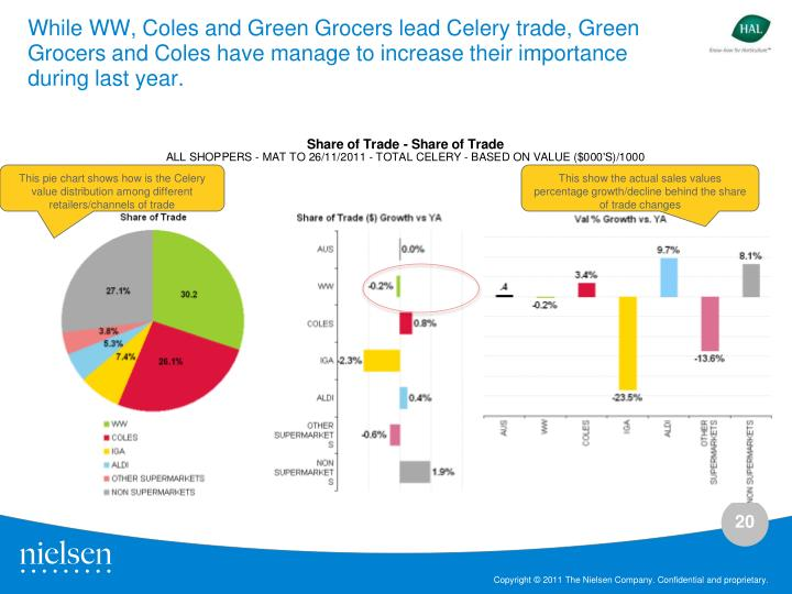 While WW, Coles and Green Grocers lead Celery trade, Green Grocers and Coles have manage to increase their importance during last year.