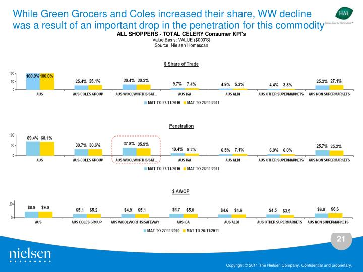 While Green Grocers and Coles increased their share, WW decline was a result of an important drop in the penetration for this commodity