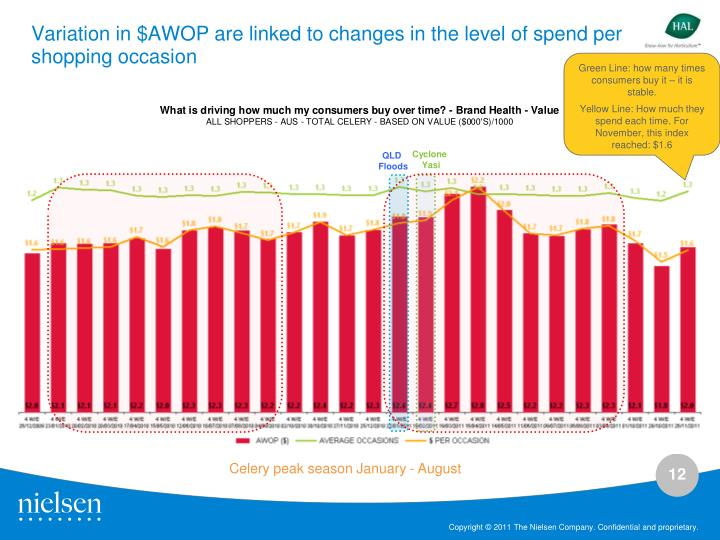 Variation in $AWOP are linked to changes in the level of spend per shopping occasion