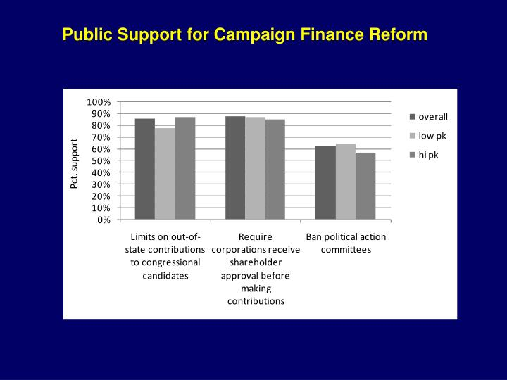 Public Support for Campaign Finance Reform