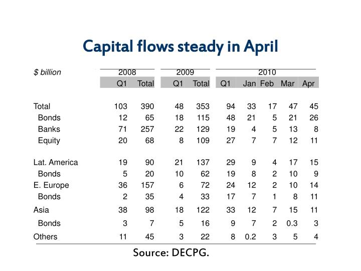 Capital flows steady in April