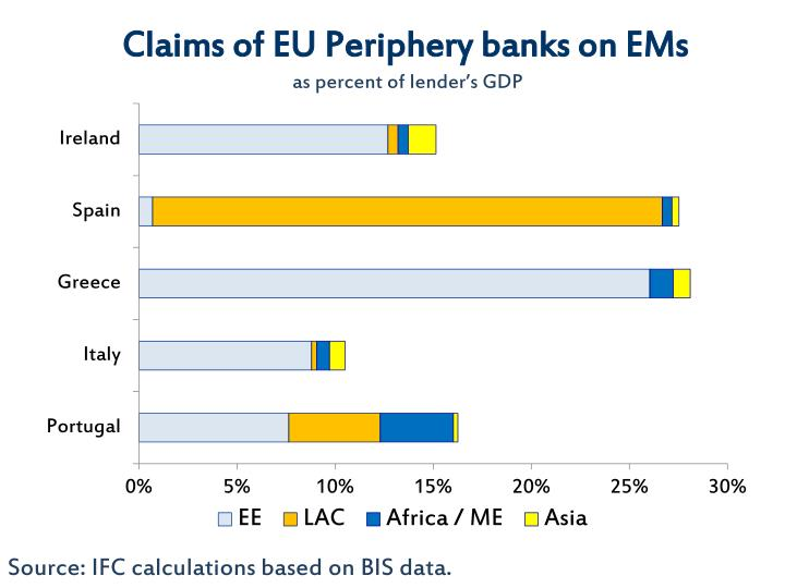 Claims of eu periphery banks on ems as percent of lender s gdp