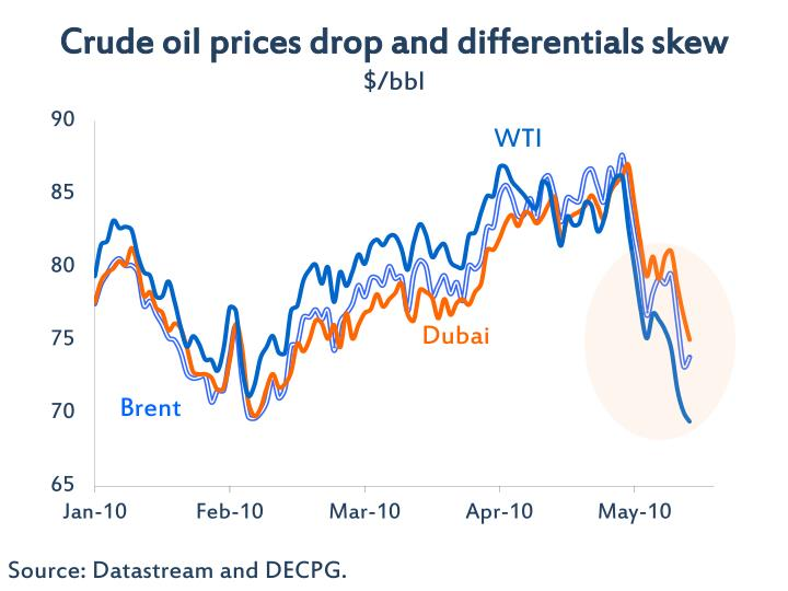 Crude oil prices drop and differentials skew