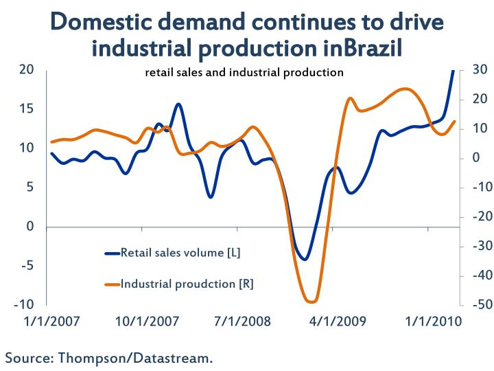 Domestic demand continues to drive industrial production