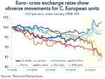 euro cross exchange rates show obverse movements for c european units